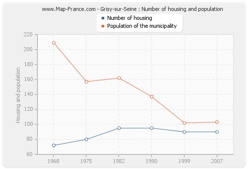 Grisy-sur-Seine : Number of housing and population