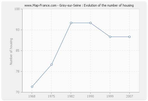 Grisy-sur-Seine : Evolution of the number of housing
