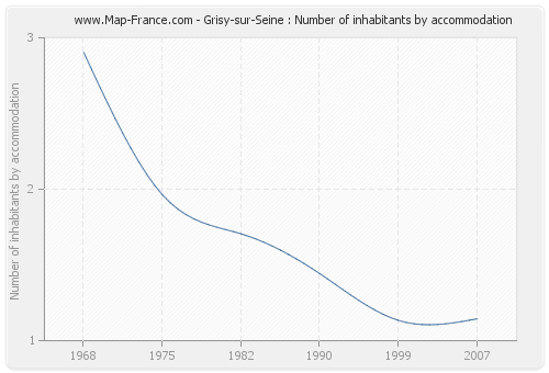 Grisy-sur-Seine : Number of inhabitants by accommodation