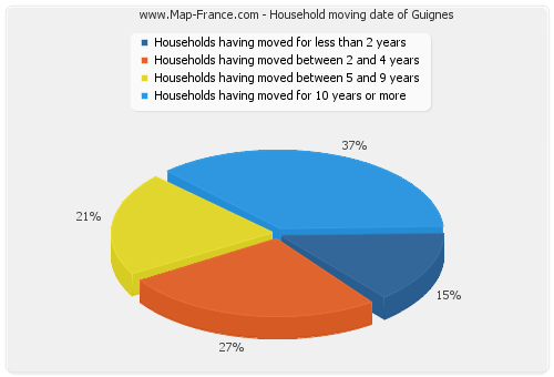 Household moving date of Guignes