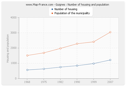 Guignes : Number of housing and population