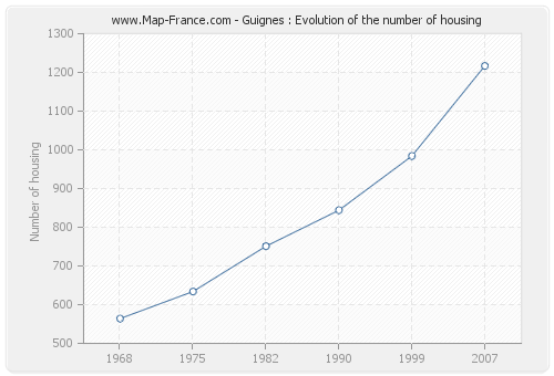 Guignes : Evolution of the number of housing