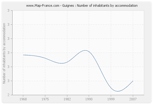 Guignes : Number of inhabitants by accommodation