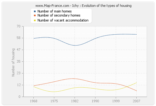 Ichy : Evolution of the types of housing