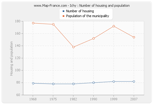 Ichy : Number of housing and population