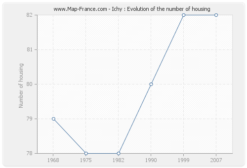 Ichy : Evolution of the number of housing