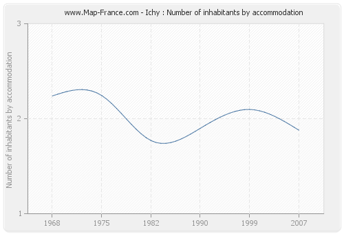 Ichy : Number of inhabitants by accommodation