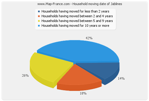 Household moving date of Jablines