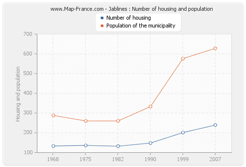 Jablines : Number of housing and population