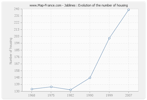 Jablines : Evolution of the number of housing