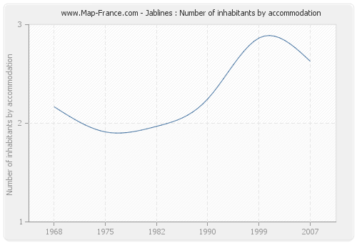 Jablines : Number of inhabitants by accommodation