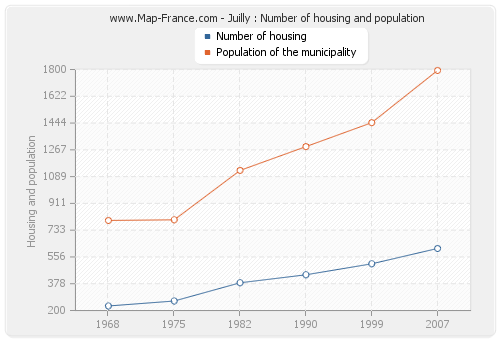 Juilly : Number of housing and population