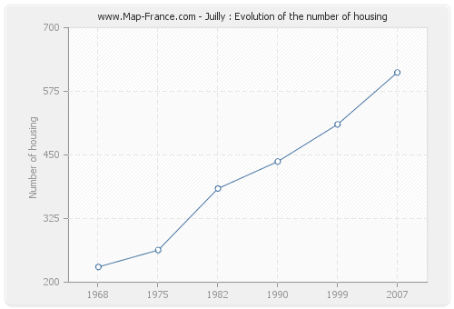 Juilly : Evolution of the number of housing