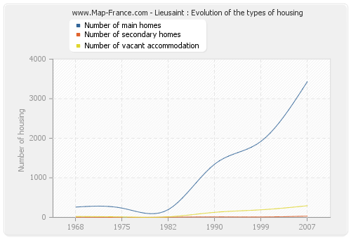 Lieusaint : Evolution of the types of housing