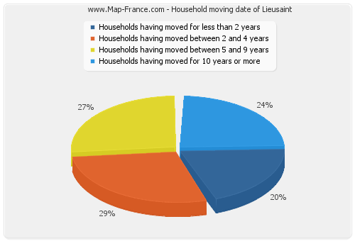 Household moving date of Lieusaint