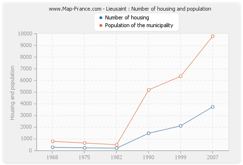 Lieusaint : Number of housing and population