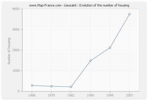 Lieusaint : Evolution of the number of housing