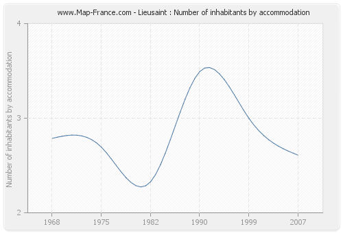 Lieusaint : Number of inhabitants by accommodation