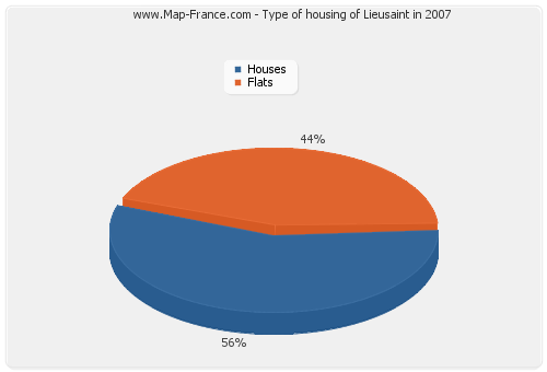 Type of housing of Lieusaint in 2007
