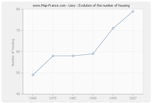 Lissy : Evolution of the number of housing