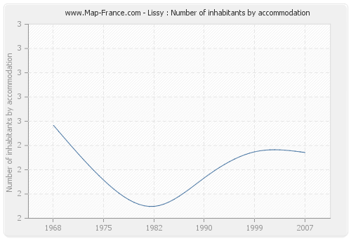 Lissy : Number of inhabitants by accommodation