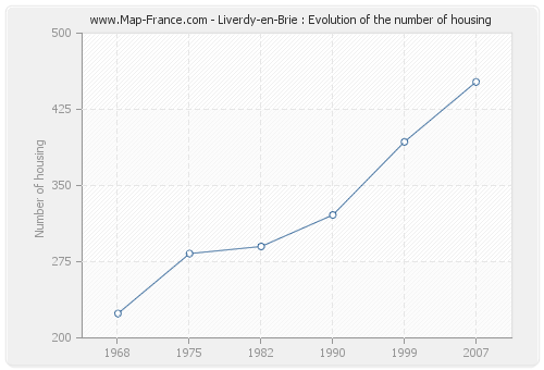 Liverdy-en-Brie : Evolution of the number of housing