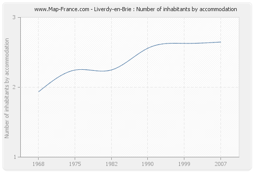Liverdy-en-Brie : Number of inhabitants by accommodation