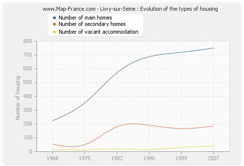 Livry-sur-Seine : Evolution of the types of housing