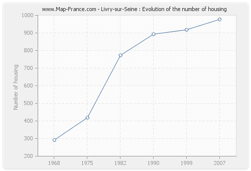 Livry-sur-Seine : Evolution of the number of housing