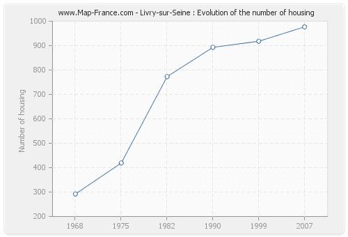 Livry-sur-Seine : Evolution of the number of housing