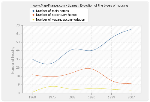 Lizines : Evolution of the types of housing