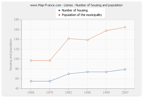 Lizines : Number of housing and population