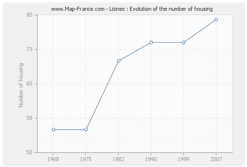 Lizines : Evolution of the number of housing