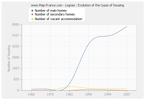 Lognes : Evolution of the types of housing