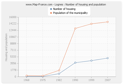 Lognes : Number of housing and population