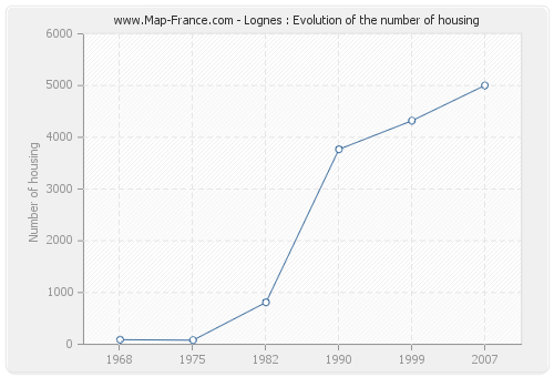 Lognes : Evolution of the number of housing
