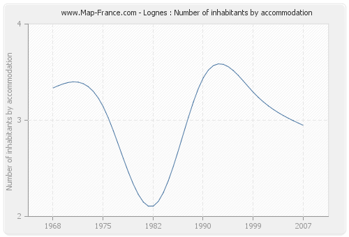 Lognes : Number of inhabitants by accommodation