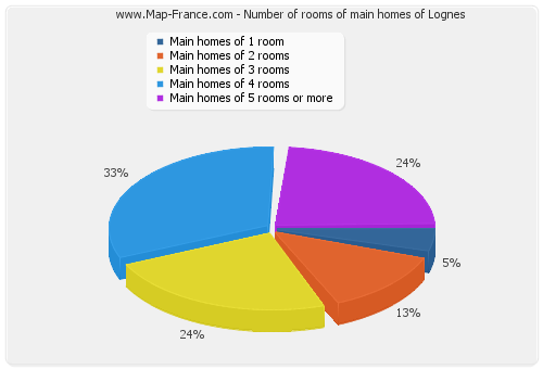 Number of rooms of main homes of Lognes