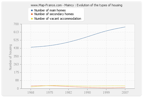 Maincy : Evolution of the types of housing