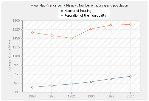 Maincy : Number of housing and population