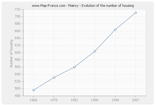 Maincy : Evolution of the number of housing