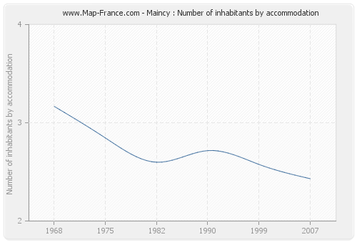 Maincy : Number of inhabitants by accommodation