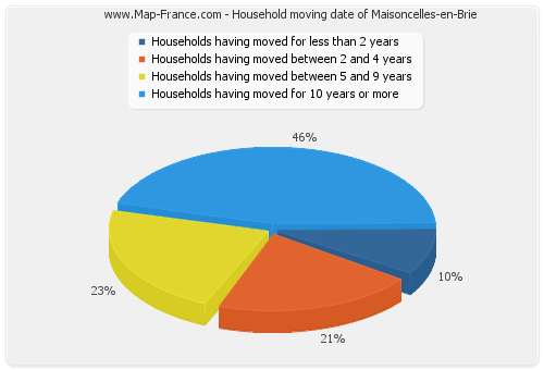 Household moving date of Maisoncelles-en-Brie