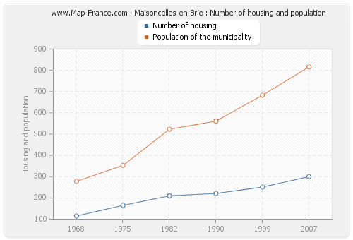 Maisoncelles-en-Brie : Number of housing and population