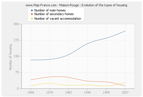 Maison-Rouge : Evolution of the types of housing