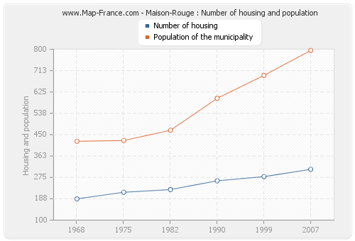 Maison-Rouge : Number of housing and population