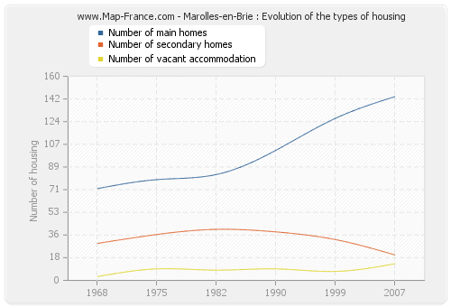 Marolles-en-Brie : Evolution of the types of housing