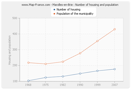 Marolles-en-Brie : Number of housing and population