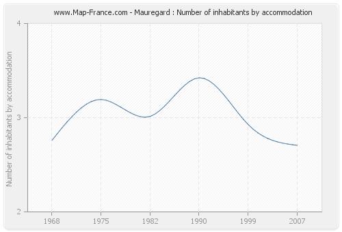 Mauregard : Number of inhabitants by accommodation