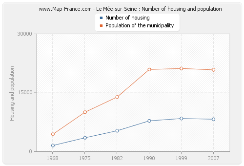 Le Mée-sur-Seine : Number of housing and population